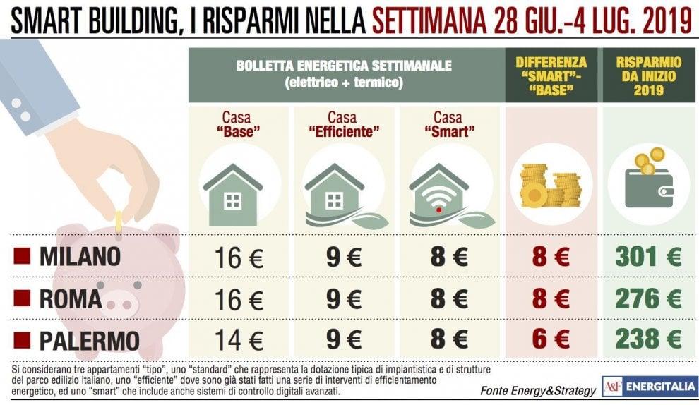 Milano e Roma, la bolletta è più salata