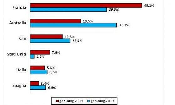 Quote di importazioni di vino in Cina: dati Nomisma Wine Monitor