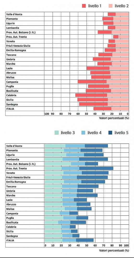 Test Invalsi, il 35% degli studenti di terza media non capisce un testo d'Italiano. E al Sud 8 su 10 in ritardo sull'Inglese