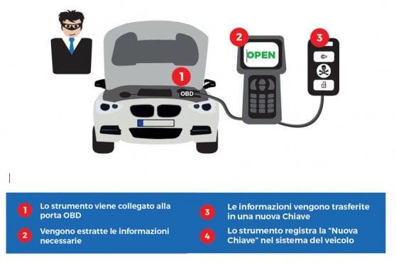 Nuovi furti auto hi-tech: in 15 secondi si ruba una macchina, ecco come