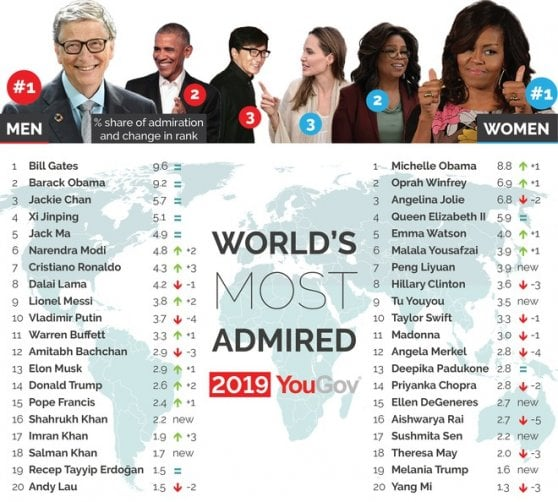 Michelle Obama e Bill Gates i più ammirati al mondo. Xi batte Trump
