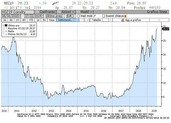 Il mercato della CO2 al punto di svolta: prezzi in crescita, chi inquina costretto a rivedere strategia