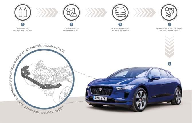 "Jaguar Land Rover sempre più ""plastic free"""