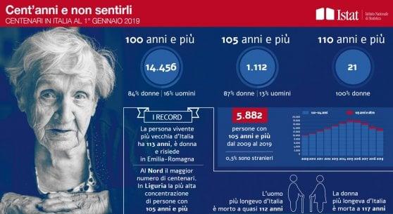 Italia, il paese degli ultracentenari: è record di longevità in Europa