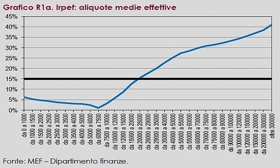 Flat tax al 15%, benefici azzerati per chi guadagna meno di 26 mila euro