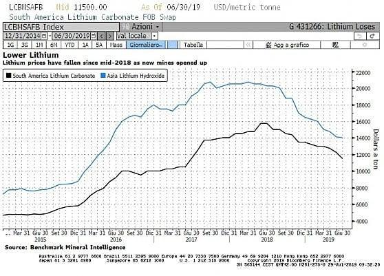 Il declino dei prezzi del Litio dopo i picchi di metà 2018