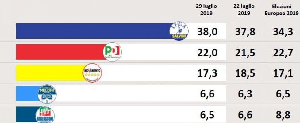 Sondaggio Swg: la coerenza premia la Lega, la posizione-limbo penalizza Pd, M5S e FI. Il sorpasso di Meloni su Berlusconi