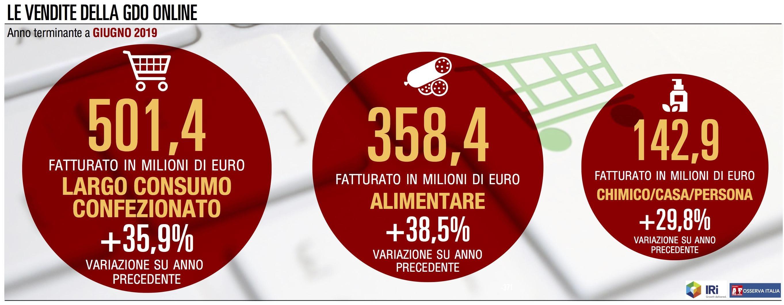 Le vendite online della Gdo superano il mezzo miliardo di euro