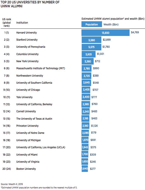 Università da Paperoni: Harvard domina la classifica, ai suoi studenti un patrimonio da 4800 miliardi