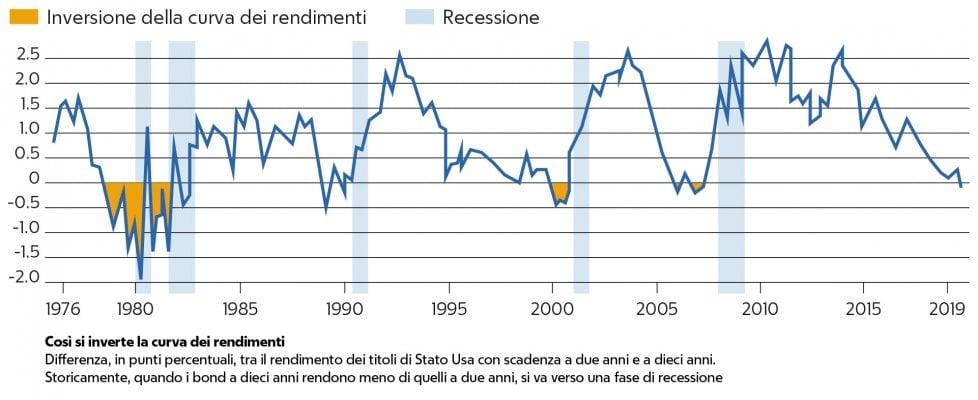 La curva dei rendimenti dei bond si è invertita