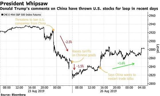 Le parole di Trump hanno mosso i mercati: prima la minaccia di vietare alle aziende Usa affari in Cina, poi le nuove tariffe sull'import da Pechino, quindi i segnali distensivi