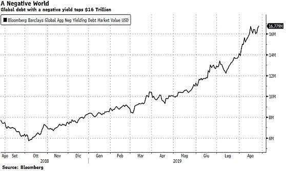 Cresce la massa di titoli a rendimento negativo
