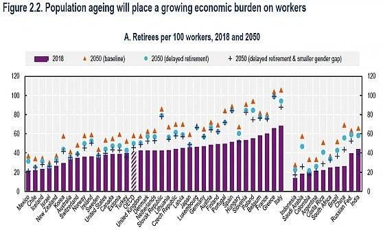 Italia 2050: più pensionati che lavoratori. L'allarme Ocse