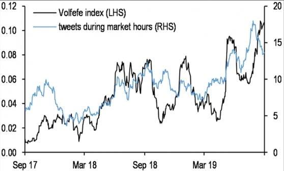 L'effetto dei tweet di Trump sui mercati: Jp Morgan ci costruisce un indice e lo chiama Volfefe