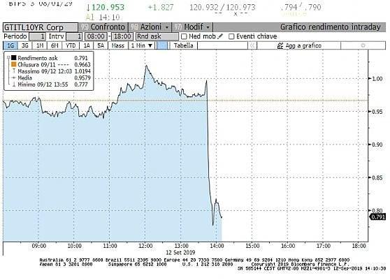Il calo del rendimento dei Btp al comunicato della Bce