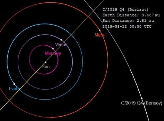 Attenzione, un altro intruso sta visitando il Sistema Solare