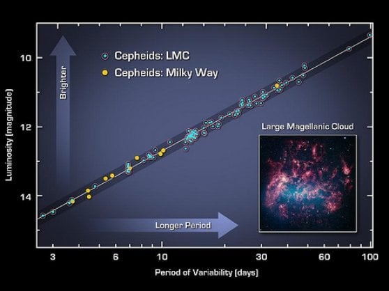 Una nuova misura di espansione dell'universo potrebbe ringiovanire il cosmo