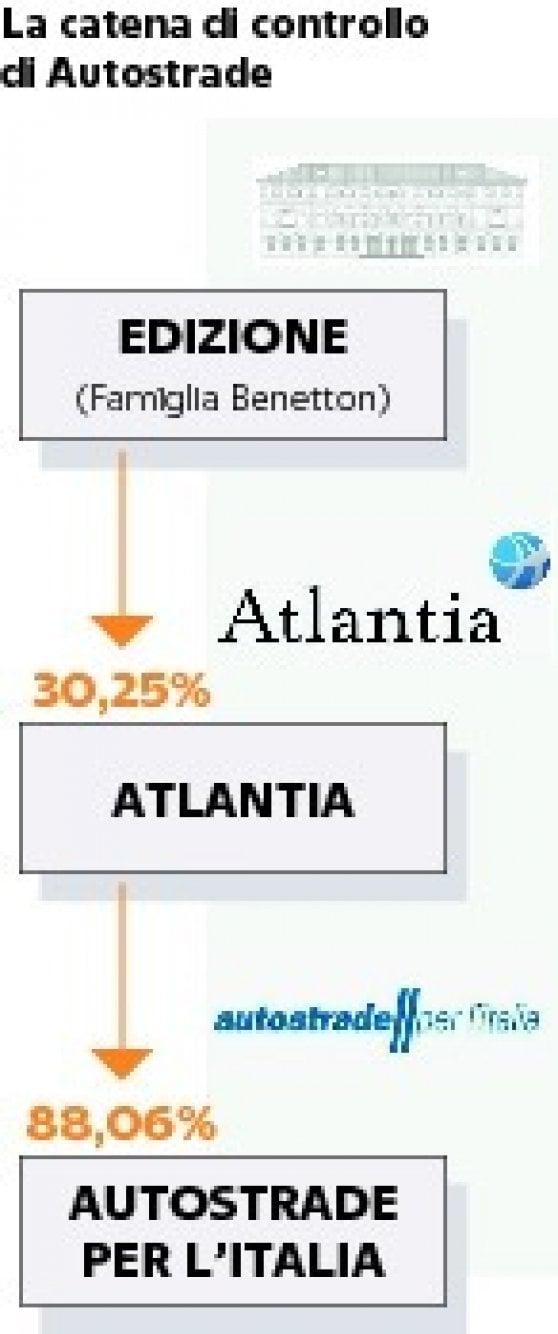 Atlantia cade ancora in Borsa, attesa per le mosse dei Benetton