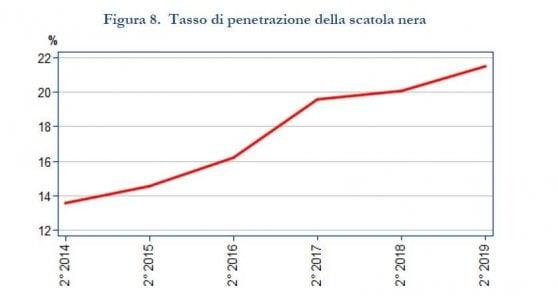 RcAuto, mai così bassa: prezzi giù a livello del 2012
