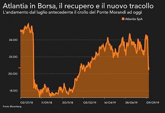 Atlantia tiene in Borsa nel giorno del cda per il passo indietro di Castellucci