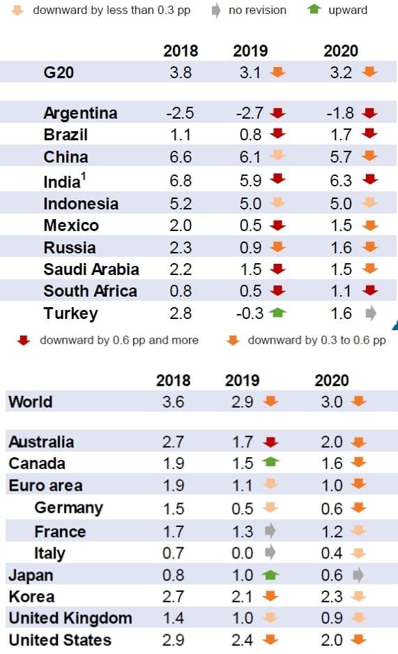 L'Ocse taglia ancora le stime di crescita. Italia quasi ferma anche nel 2020