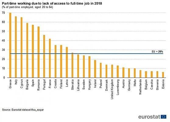 Più occupati, ma ricchezza e lavoro al palo: il paradosso di vent'anni a crescita zero