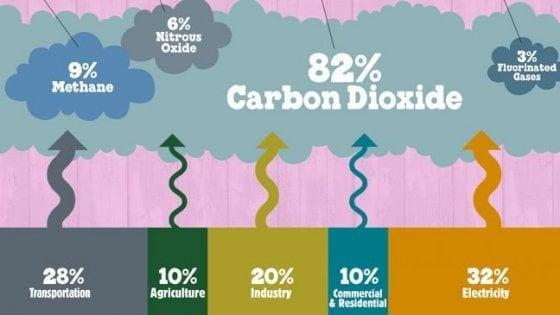 Il riscaldamento climatico avanza: l'ultimo quinquennio va verso il record