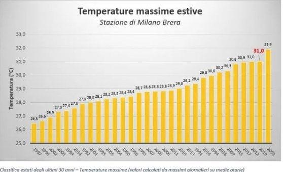 Ambiente, è stata l'estate più calda? L'Arpa dice no