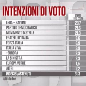 Sondaggi: Lega in calo, cresce Renzi. Con maggioritario puro coalizione di centrosinistra (con M5s) vincente