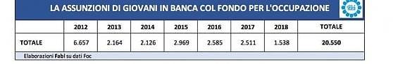 Hsbc annuncia 10 mila tagli. Il conto per le banche d'investimento sale a 30 mila uscite