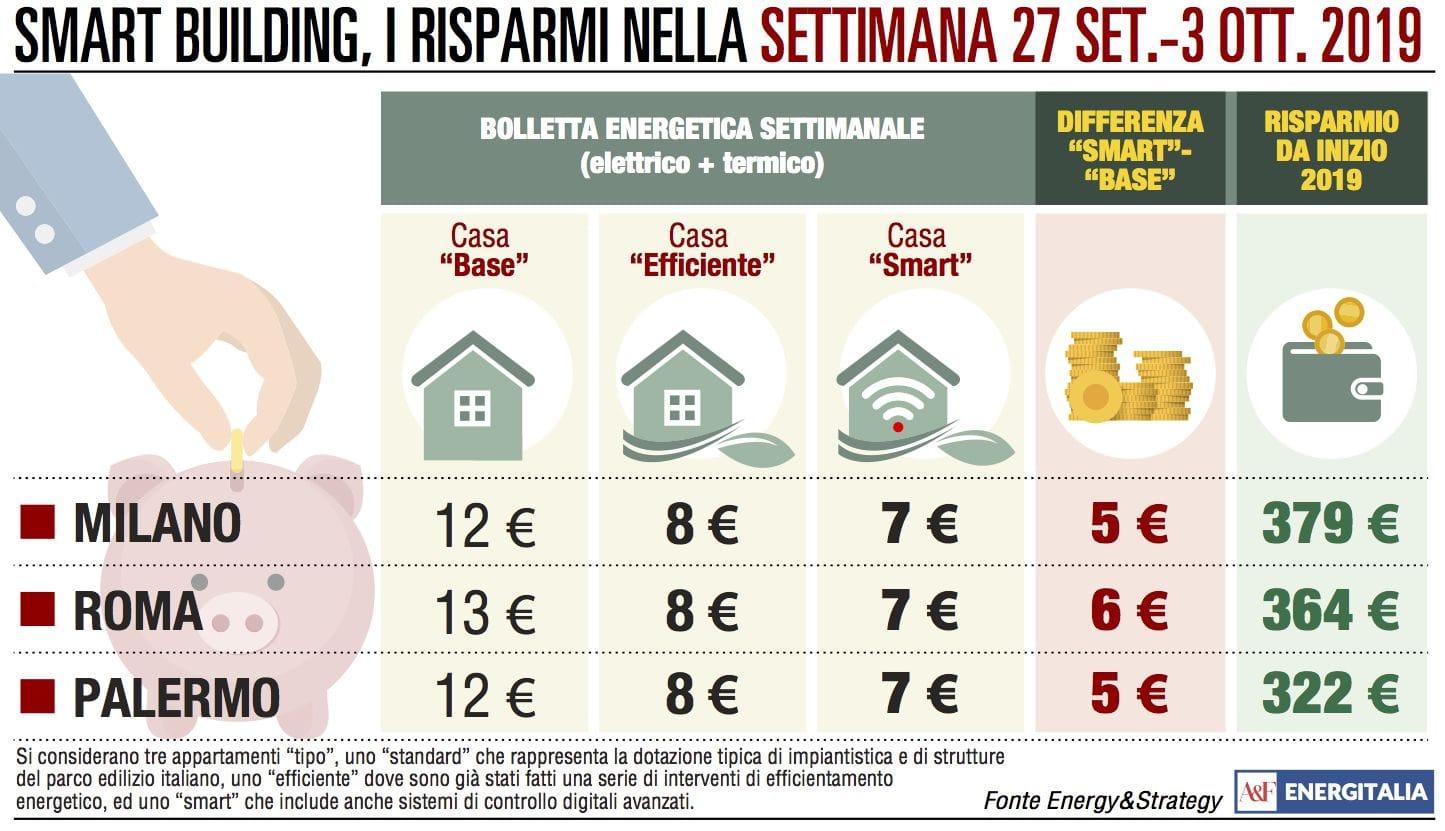 A Roma la bolletta più cara: in 7 giorni raggiunge 13 euro