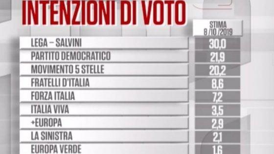 Sondaggi, salgono Lega e Pd. In Umbria testa a testa fra Bianconi (M5s-Pd) e Tesei (centrodestra)