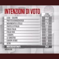 Sondaggi, salgono Lega e Pd. In Umbria testa a testa fra Bianconi (M5s-Pd) e Tesei...