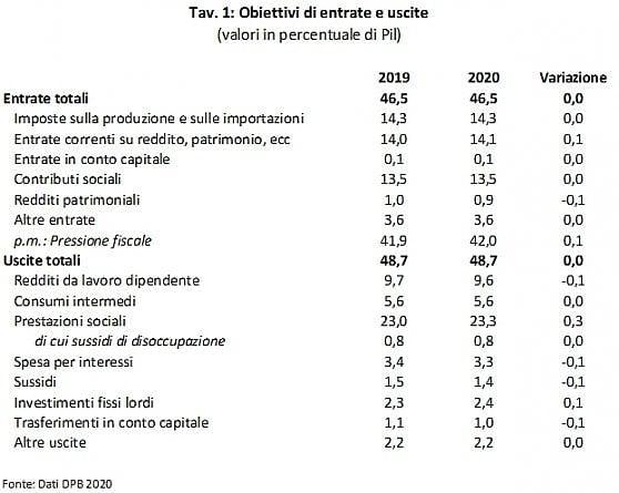 Manovra fondata su deficit e nuove entrate: la spending review (quasi) scompare dai radar del governo