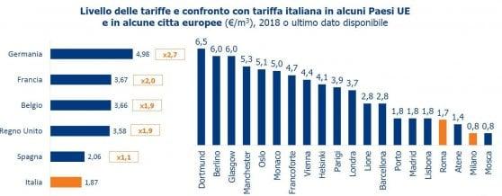 Acqua, italiani spreconi al rubinetto. Ma è record per il consumo di minerale