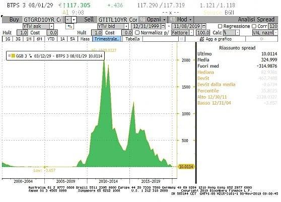 Il differenziale tra Italia e Grecia è tornato a schiacciarsi
