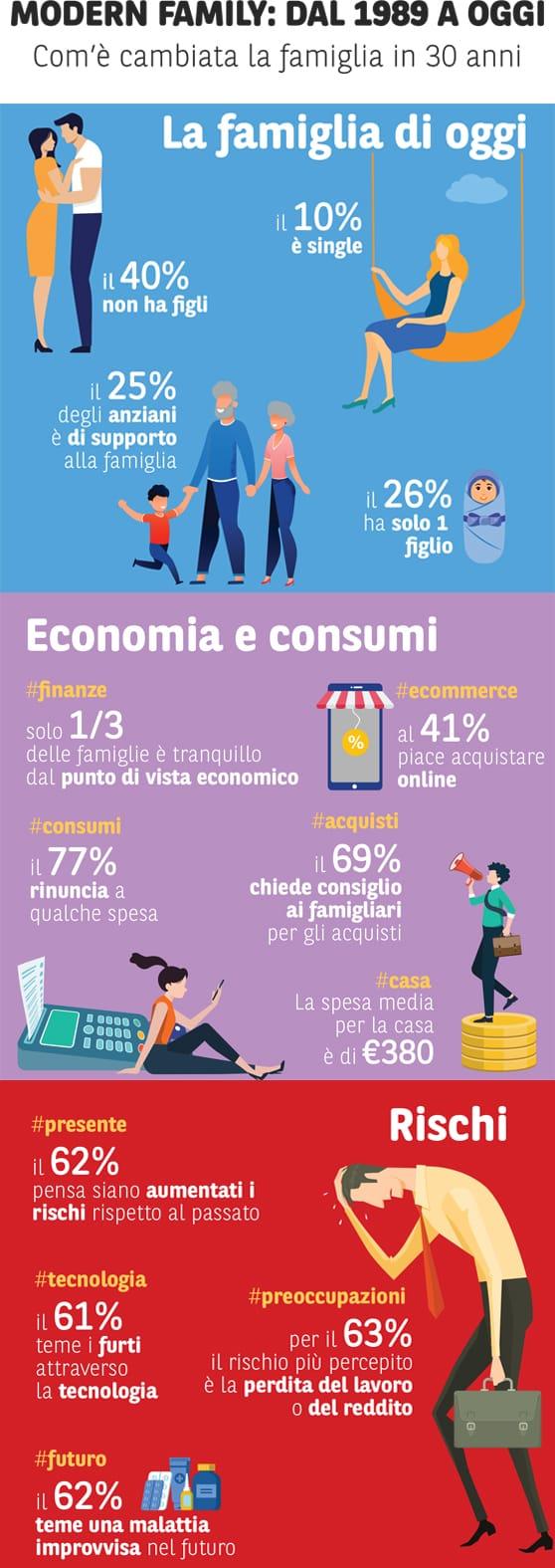 Famiglie italiane, negli ultimi 30 anni sono più felici. Ma cresce l'ansia per il lavoro