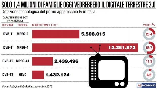 Tv, parte a gennaio il nuovo digitale