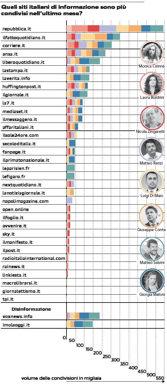 Web, Repubblica in testa tra i follower della politica. Boom dei siti di ultradestra