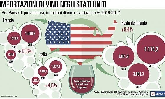 Export, i francesi ancora in vantaggio negli Usa