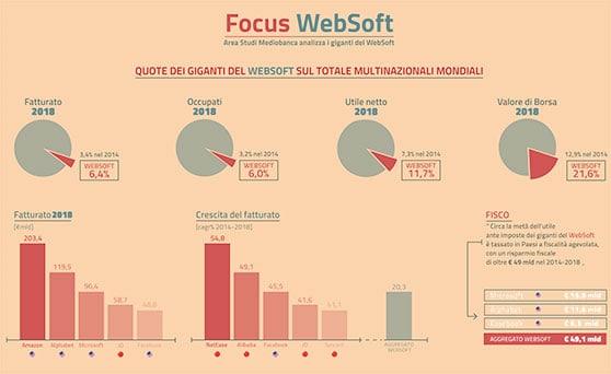 Grandi sul web, piccoli per l'Erario: solo 64 milioni di tasse versate in Italia dai colossi di Internet