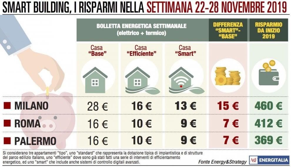 Bollette energetica, a Palermo si risparmia