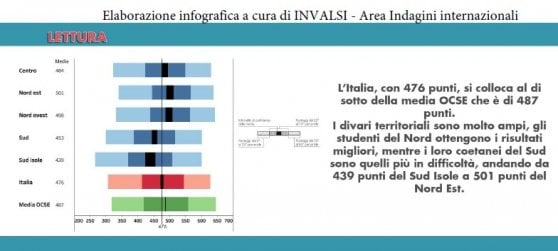 Scuola, rapporto Ocse-Pisa: solo uno studente su 20 sa distinguere tra fatti e opinioni