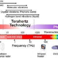 Creato un ricevitore radio a terahertz: è l'alba del 6G