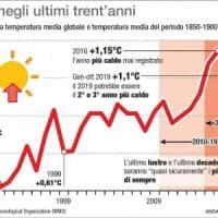 Il novembre 2019 è stato il più caldo mai registrato sul pianeta