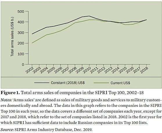 La vendita totale di armi tracciata dal Sipri