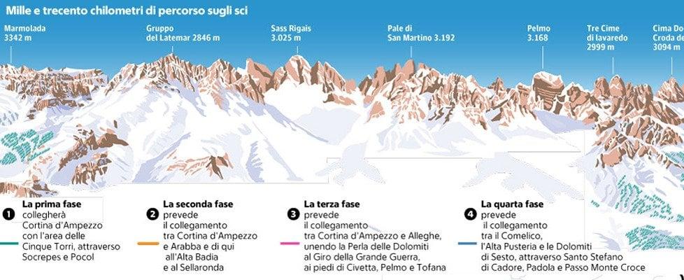 """Le Dolomiti in seggiovia o sugli sci, parte il progetto del """"Grande carosello"""""""