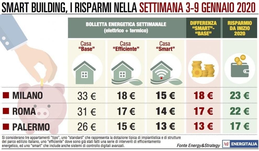 Bollette calde a Milano e Roma