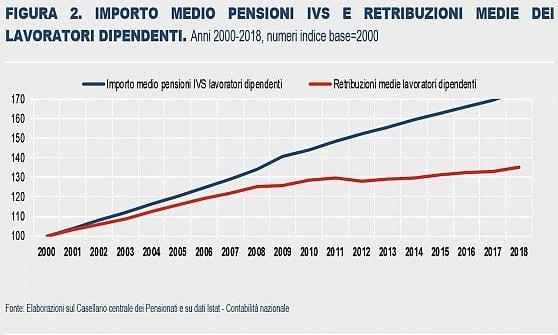 Pensionati, più di uno su tre vive con meno di mille euro lordi al mese
