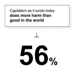 Barometro della fiducia: gli italiani bocciano il capitalismo, in risalita la fiducia verso le ONG